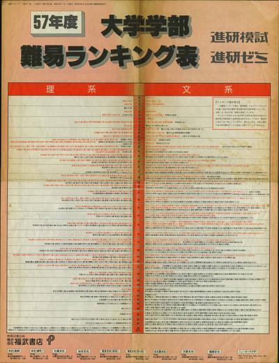 19820000_進研模試・進研ゼミ57年度大学学部ランキング表(150dpi)